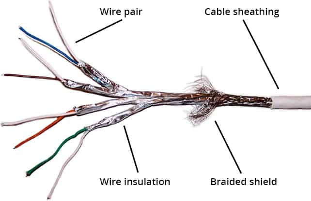 Anatomy of a network cable